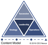 CEO Nexus Content Model