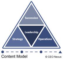 CEO Nexus Content Model